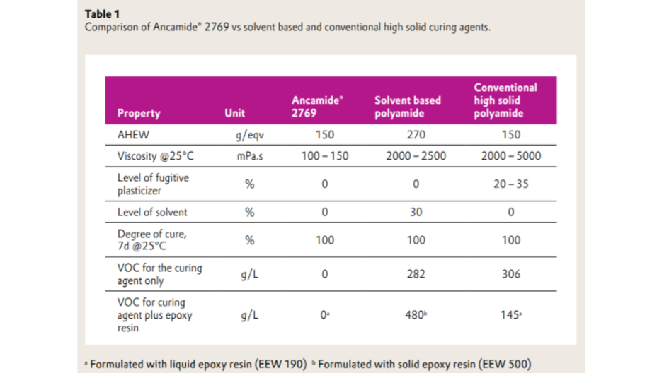 Table comparison of Ancamide® 2769