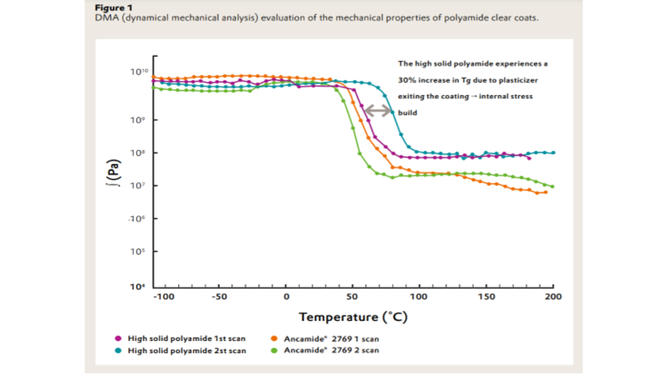 Graphic mechanical analysis of Ancamide® 2769