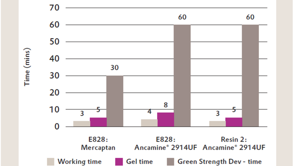 Properties of Ancamine® 2914UF