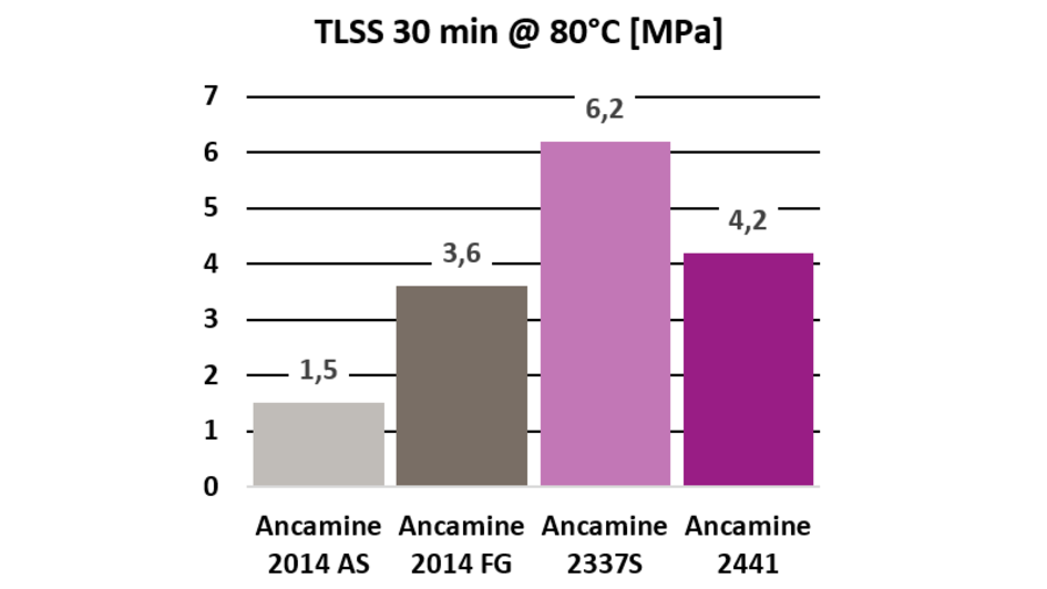Tensile lap shear strength after curing at 80°C