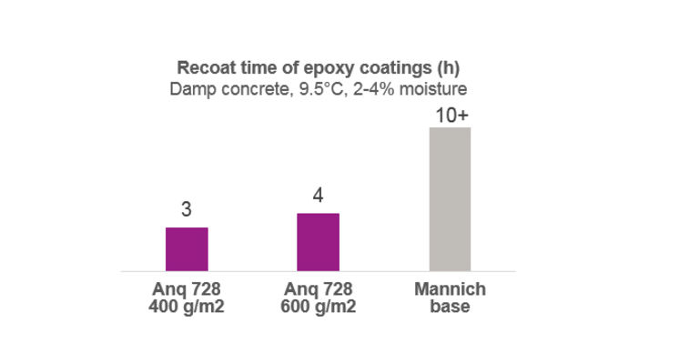 Recoat time of epoxy coating